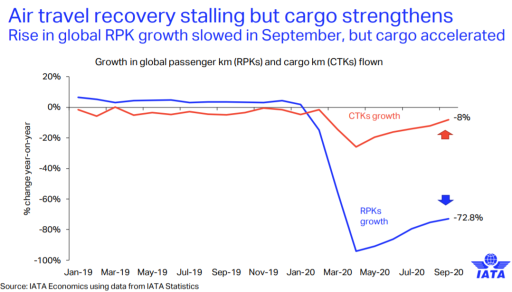Air teavel recovery stalling but cargo strengthens