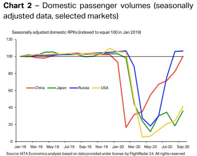 Chart2 Domestic passenger volumes